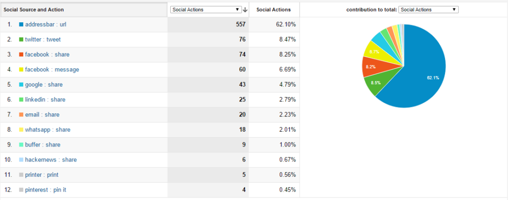 social sharing metrics google analytics